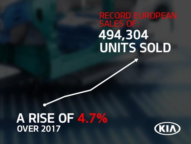 Європейські продажі Kia зростають десятий рік поспіль, в той час як Sportage залишається найбажанішою моделлю компанії